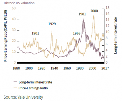Historic US valuation