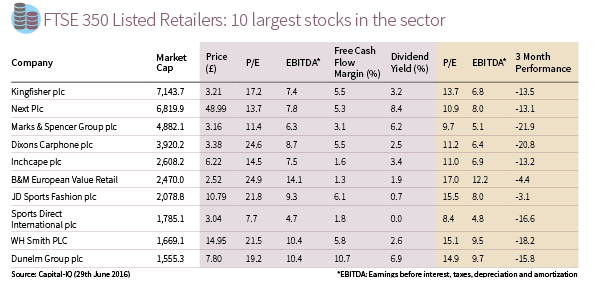 ftse350 listed retailers table